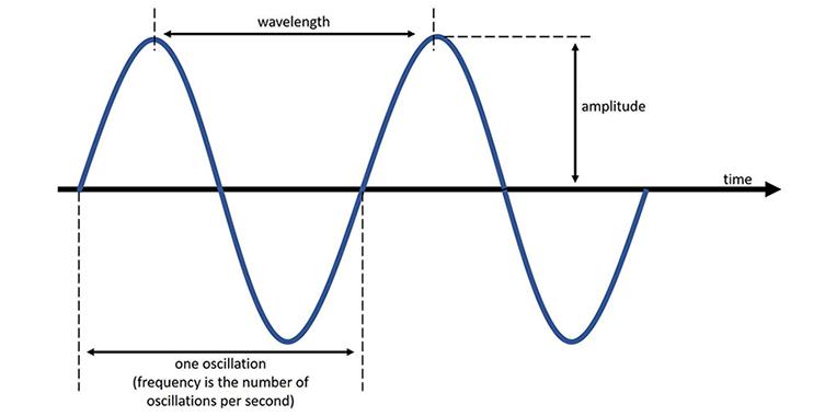 wavelength oscillation
